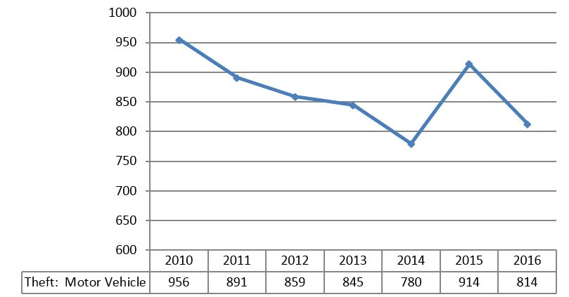 Line graph 2010 to 2015 comparison of Theft of Motor Vehicles shows 956 in 2010 to 914 in 2015